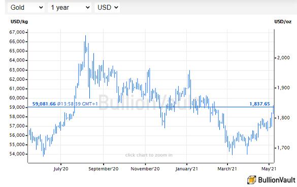Live gold price chart. Source: BullionVault