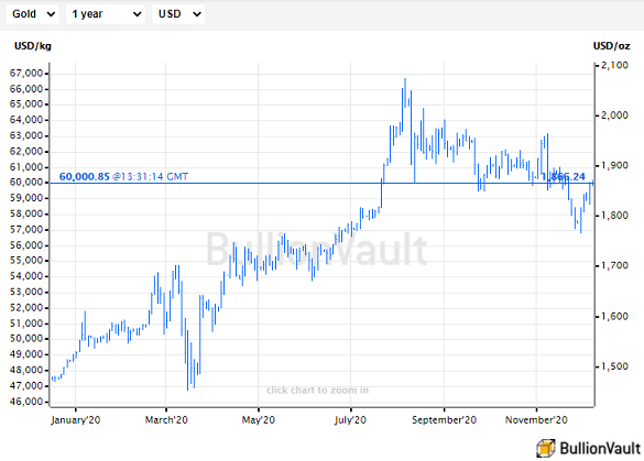 Chart of gold priced in US Dollars. Source: BullionVault