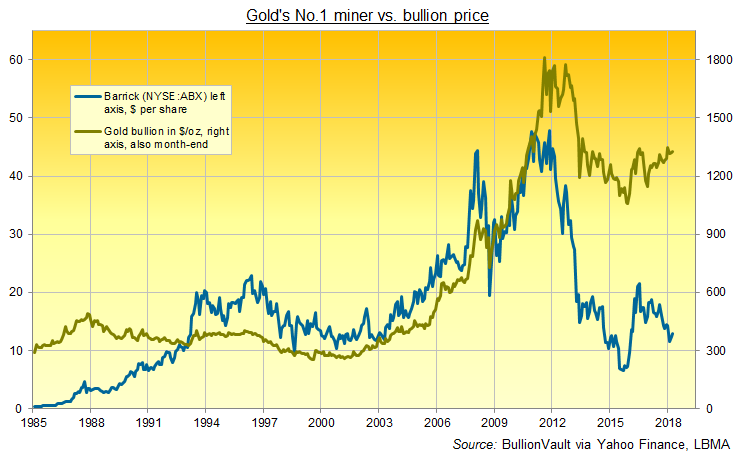 Chart of Barrick Gold Corporation (NYSE:ABX) vs Dollar price of gold, 1985-2018. Source: BullionVault