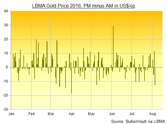 Chart of LBMA Gold Price, AM to PM change in US Dollars per ounce in 2016 to date