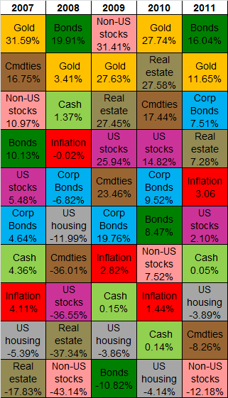 Table of US asset-class annual returns, 5 years from 2007 to 2011. Source: BullionVault