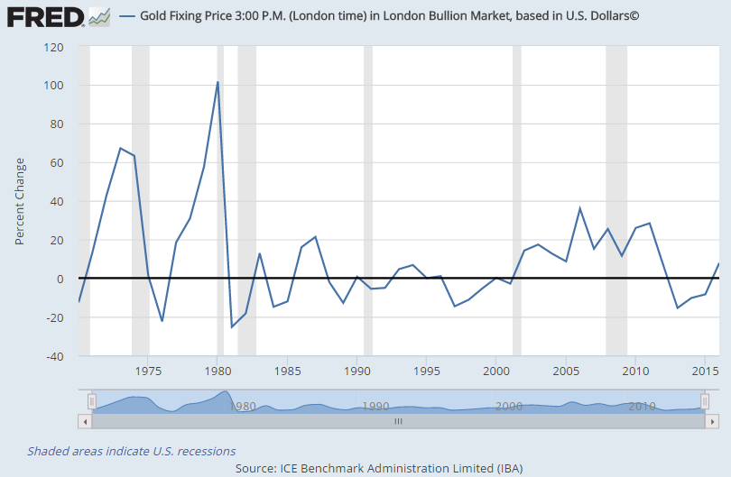 Chart of Dollar gold prices annual average percentage change. Source: LBMA