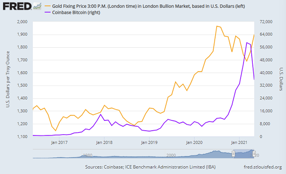 Chart of gold priced in Dollars vs. Bitcoin. Source: St.Louis Fed