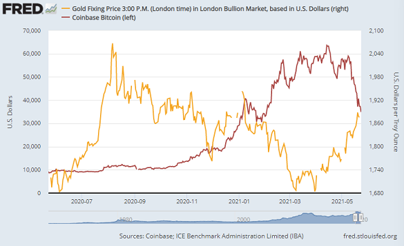 Chart of gold priced in Dollar vs. Bitcoin. Source: St.Louis Fed