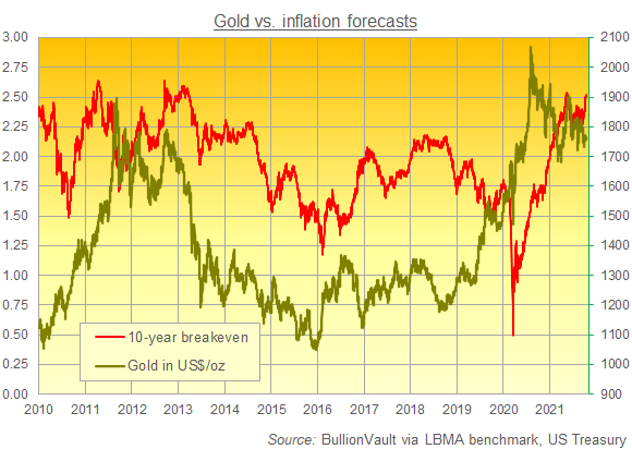 Chart of gold priced in Dollars vs. 10-year breakeven inflation rate. Source: BullionVault