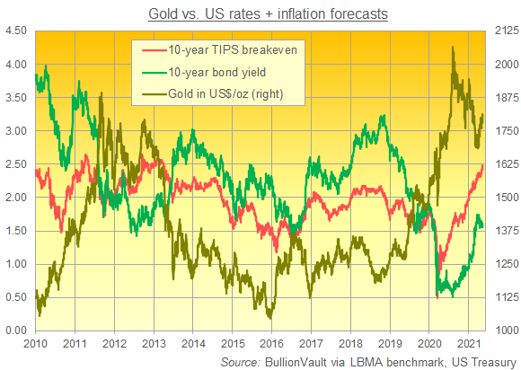 Chart of gold priced in Dollars vs. 10-year Treasury yields and 10-year breakeven rate. Source: BullionVault