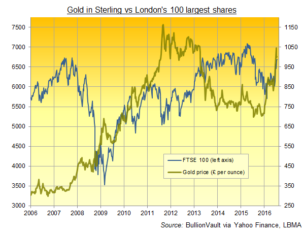 Chart of the gold price in Sterling vs London's 100 largest shares