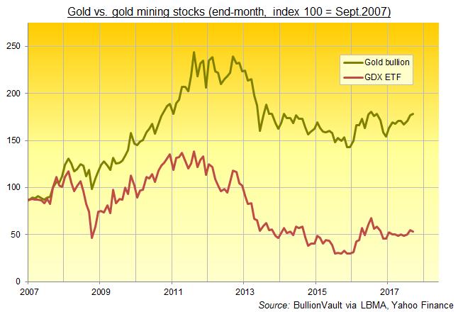 Chart of gold bullion vs. gold-mining share prices (GDX ETF), rebased to Sept. 2007. Source: BullionVault
