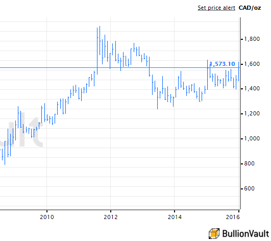 Chart of spot gold bullion price in Canadian Dollars