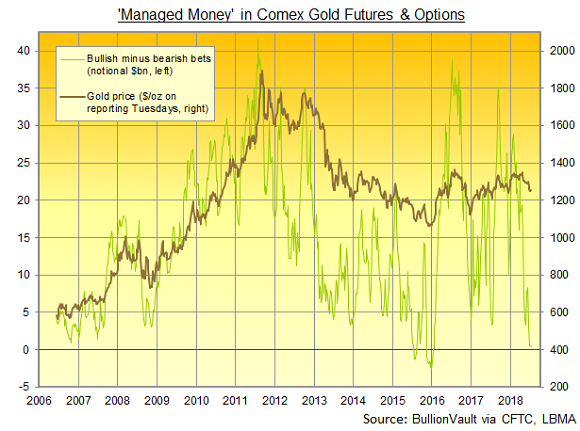 Chart of 'Managed money' in Comex gold futures and options. Source: BullionVault via CFTC