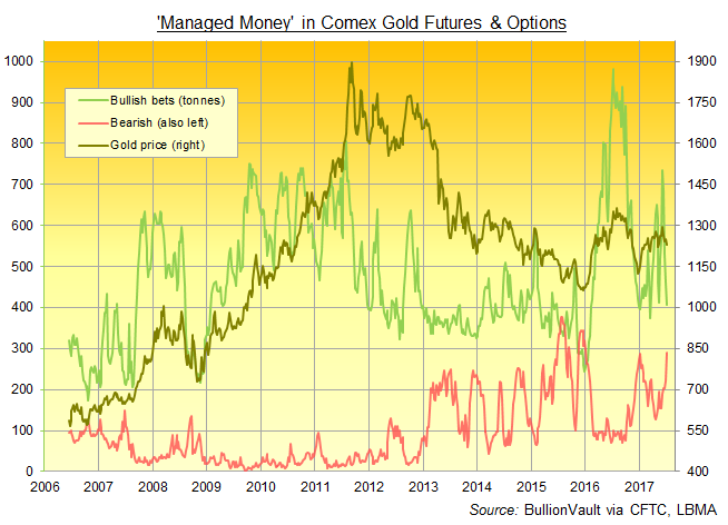 Chart of Managed Money category bullish, bearish and net betting on Comex gold derivatives. Source: BullionVault via CFTC