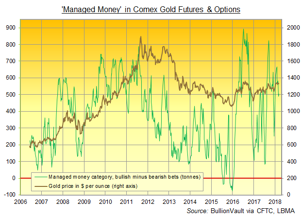 Chart of Managed Money category's net betting on Comex gold futures and options. Source: BullionVault via CFTC