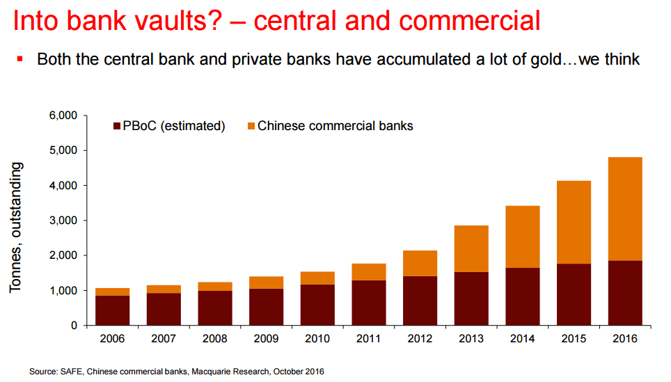 Chart from Macquarie's Matthew Turner of China's bank gold holdings