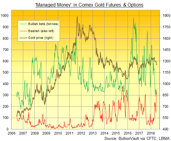 Comex gold futures + options, 'Managed Money' gross bull (green) and bear (red) positions. Source: BullionVault
