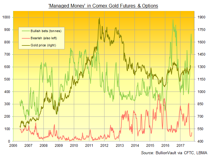 Chart of Comex managed money bull vs bear position in gold futures and options. Source: BullionVault via CFTC
