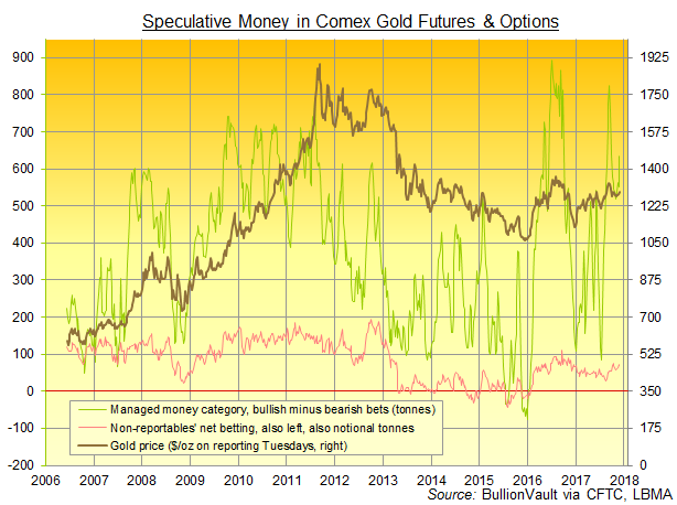 Chart of Managed Money category's gross long and bearish position on Comex gold futures and options. Source: BullionVault via CFTC