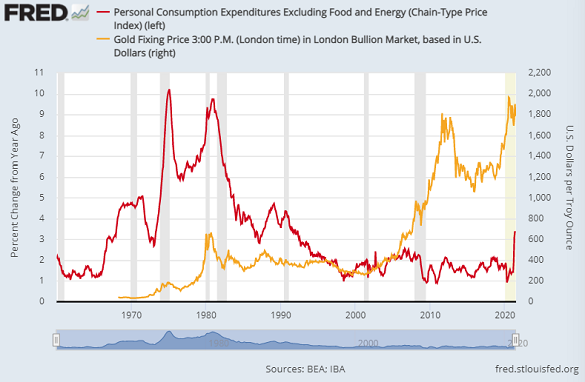 Core PCE inflation (red) vs. Dollar gold price. Source: St.Louis Fed