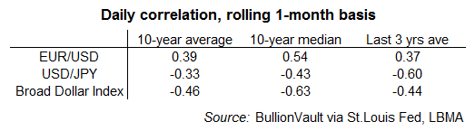 Table of gold's daily correlation with the Euro, Yen and broad Dollar Index. Source: BullionVault