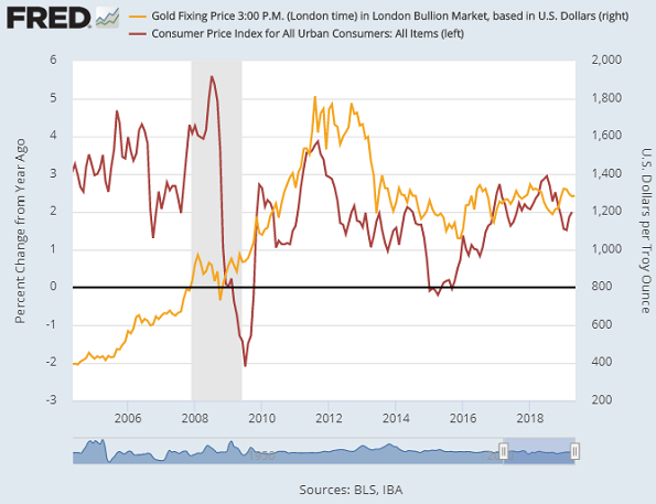 Chart of US CPI inflation (red, left) vs Dollar gold prices. Source: St.Louis Fed
