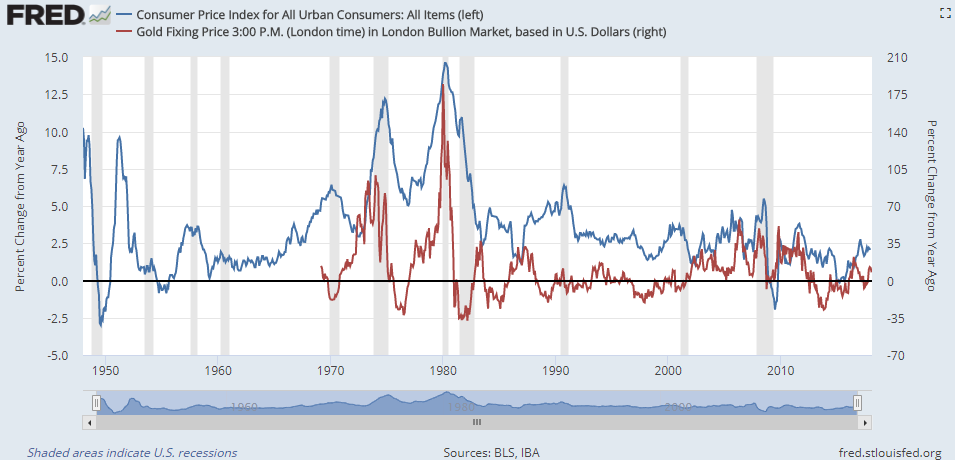 Chart of gold price year-on-year change vs. US consumer-price inflation rate. Source: St.Louis Fed