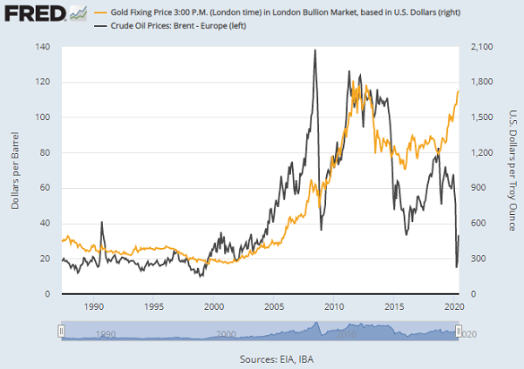 Chart of gold vs. crude oil. Source: St.Louis Fed