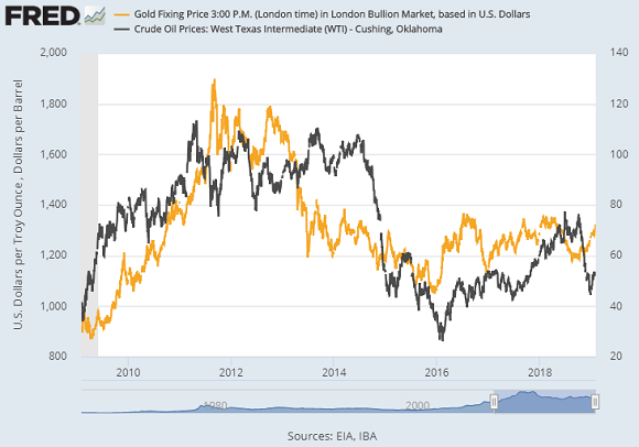 Chart of gold vs. US crude oil prices. Source: St.Louis Fed