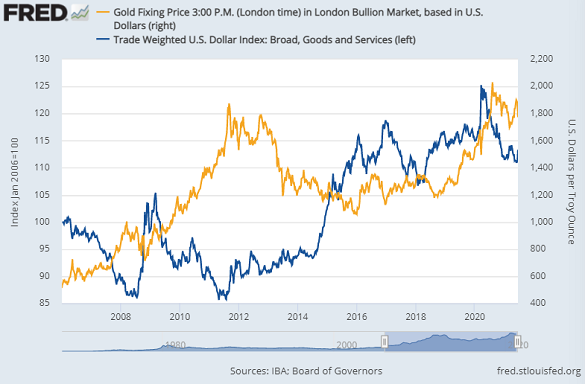 Chart of gold priced in Dollar versus US Dollar Index. Source: St.Louis Fed