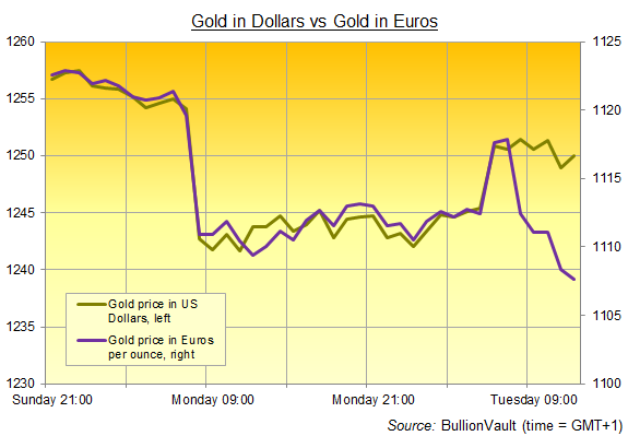 Chart of gold price in Dollars vs in Euros. Source: BullionVault