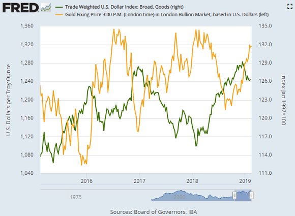 Chart of gold priced in Dollars vs. the US Dollar Index against other currencies. Source: St.Louis Fed