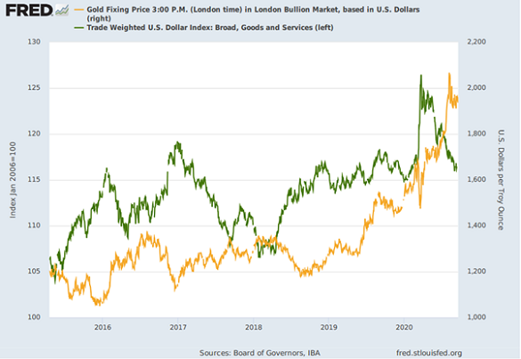 Chart of gold priced in Dollars vs. the US Dollar trade-weighted index. Source: St.Louis Fed