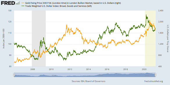 Chart of gold vs. US Dollar trade-weighted index (broad). Source: St.Louis Fed