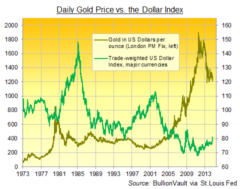 Gold Price Vs Us Dollar Index 1973 To 2017 Daily Data
