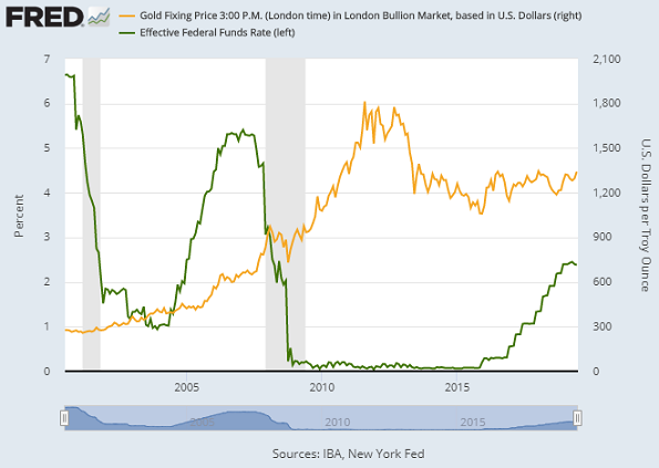 Chart of US Fed's effective Fed Funds rate vs. Dollar gold price. Source: St.Louis Fed