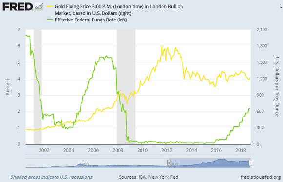 Chart of Fed Funds rate vs. gold price. Source