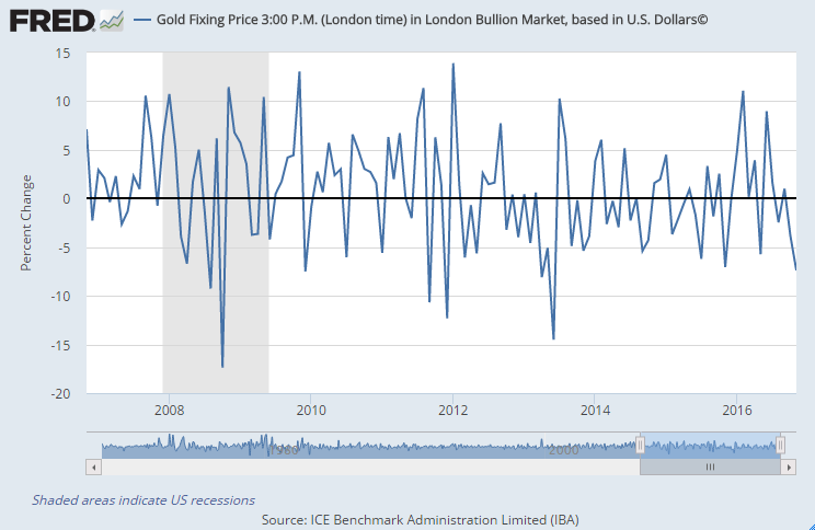 Chart of US Dollar gold prices, London PM benchmark, month-end percentage change