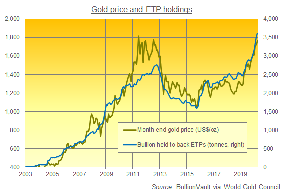 Chart of gold-backed ETP holdings. Source: BullionVault via World Gold Council