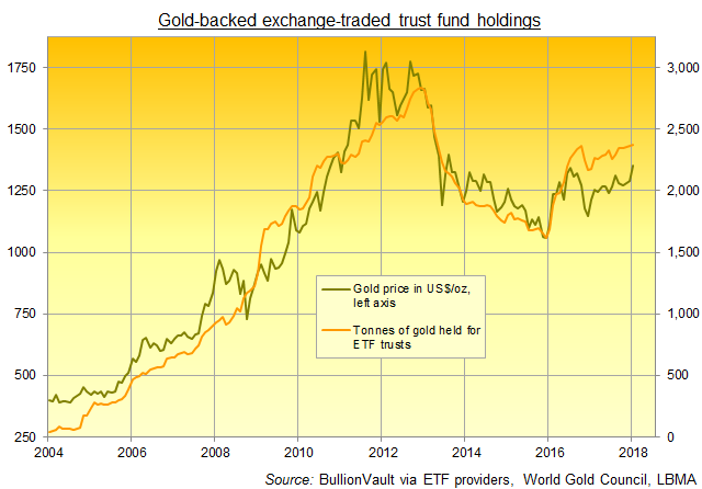 Chart of global gold-backed ETF trust fund holdings in tonnes. Source: BullionVault via World Gold Council and others