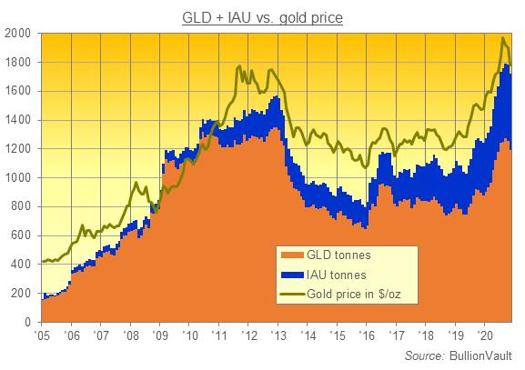 Chart of gold backing GLD and IAU ETF trust funds. Source: BullionVault