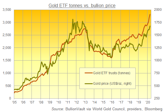 Chart of gold-backed ETF holdings worldwide. Source: BullionVault