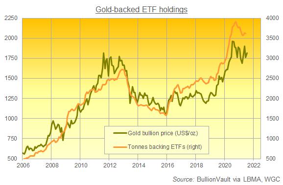 Gold priced in Dollars vs. global gold-backed ETF holdings. Source: BullionVault
