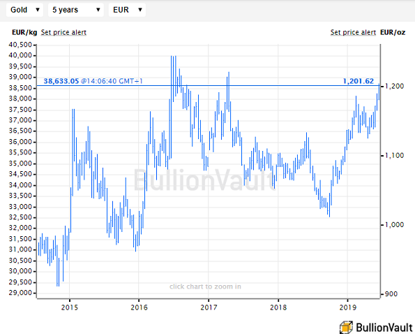 Chart of gold price in Euros. Source: BullionVault