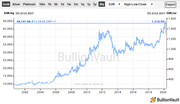 Chart of gold priced in Euros, last 20 years. Source: BullionVault