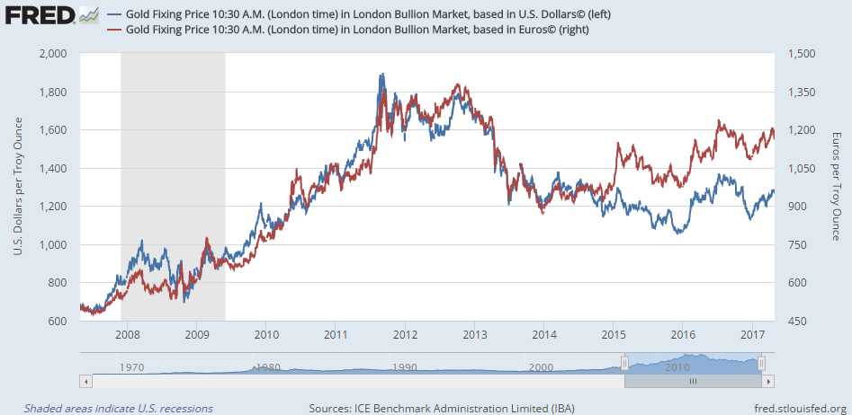 Chart of London Fix / LBMA Gold Price, AM auction, in USD vs EUR