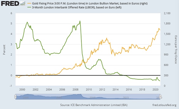 Chart of gold in Euros (right) vs. short-term Euro interest rates. Source: St.Louis Fed