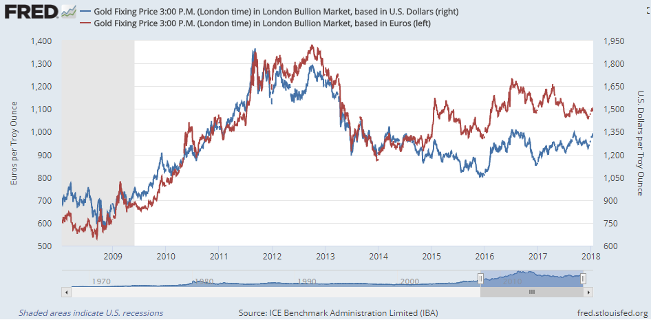 Chart of Dollar gold vs. Euro gold price, London PM benchmark. Source: St.Louis Fed via LBMA