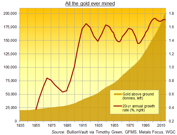 Chart of all the gold ever mined in history plus 20-year CAGR. Source: BullionVault