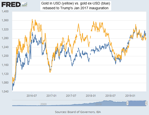 Chart of gold in USD (yellow) and ex-Dollar (blue), rebased to Trump inauguration