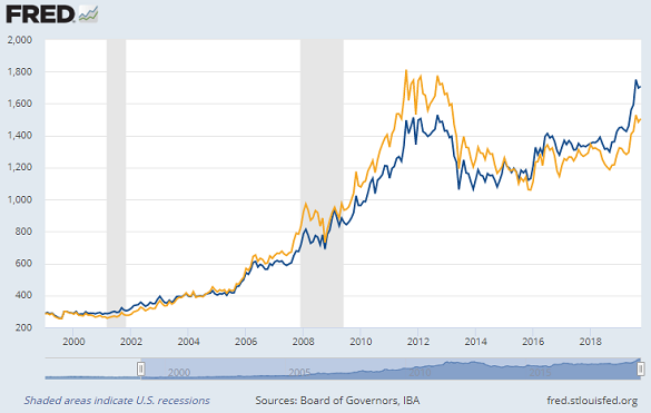 Gold in US Dollars (yellow) vs. price adjusted by USD index (blue) rebased to 1999. Source: St.Louis Fed
