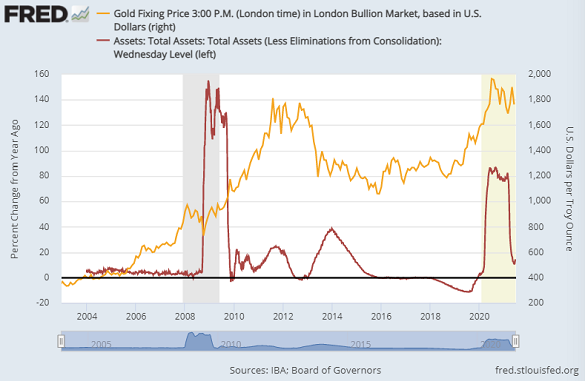 Gold priced in Dollars vs. year-on-year % change in Federal Reserve's total assets. Source: St.Louis Fed