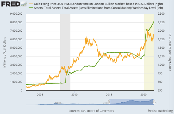 US Fed's balance-sheet versus the gold price. Source: St.Louis Fed